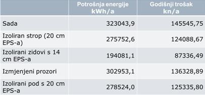 energetska-obnova-visestambenih-zgrada-godisnji-troskovi-grijanja